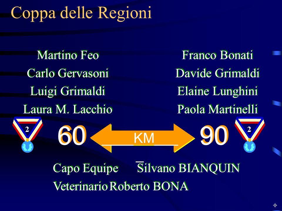 60 90 Coppa delle Regioni ____KM____ Martino Feo Carlo Gervasoni