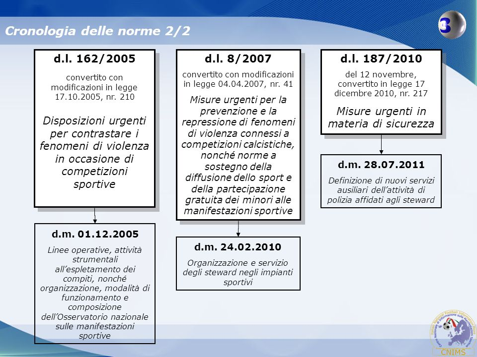 Cronologia delle norme 2/2