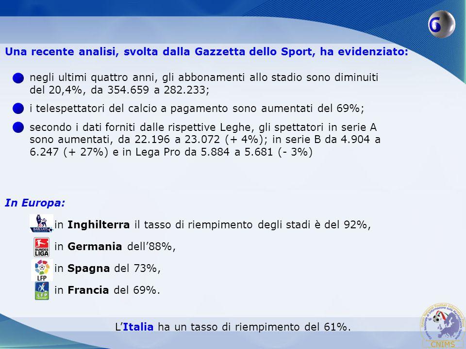 L'Italia ha un tasso di riempimento del 61%.