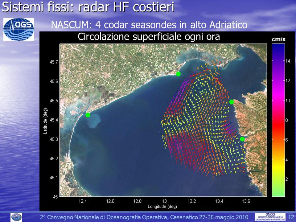 Sistemi fissi: radar HF costieri