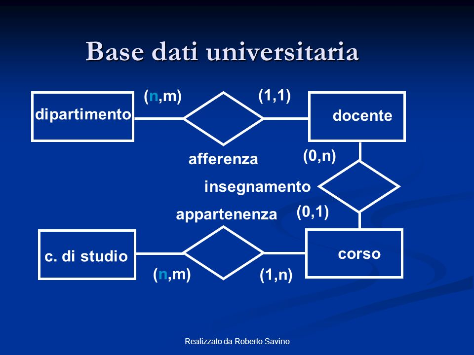 Base dati universitaria