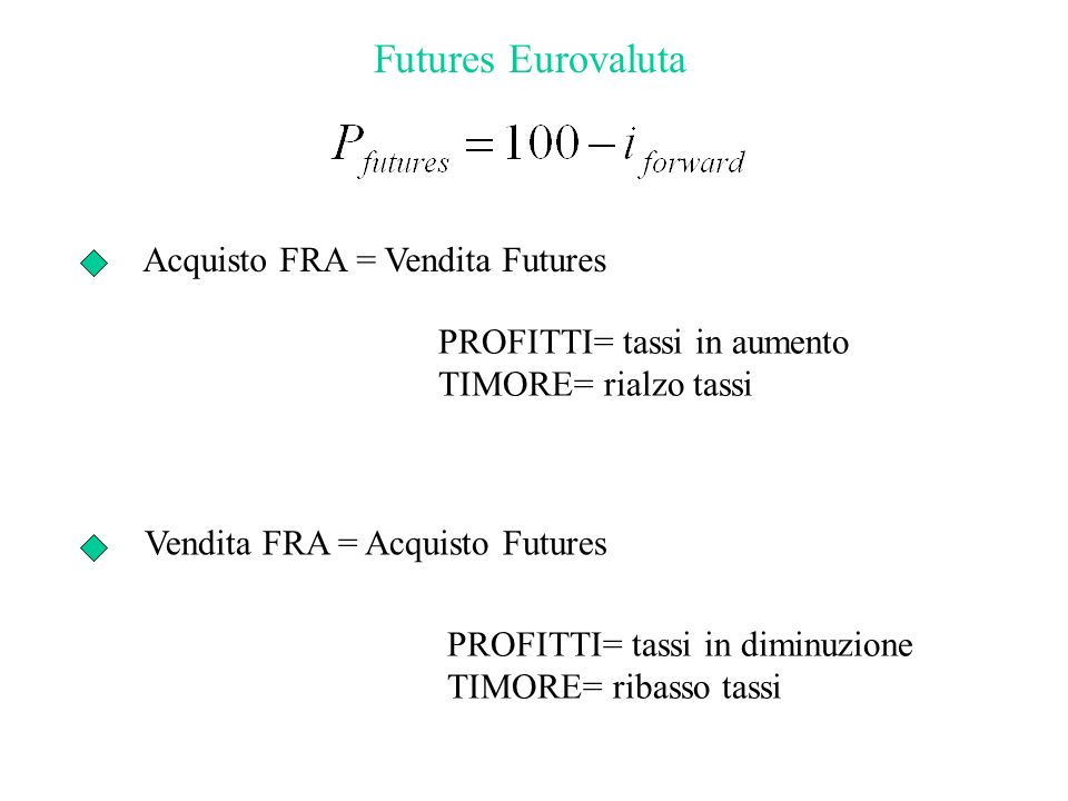 Futures Eurovaluta Acquisto FRA = Vendita Futures