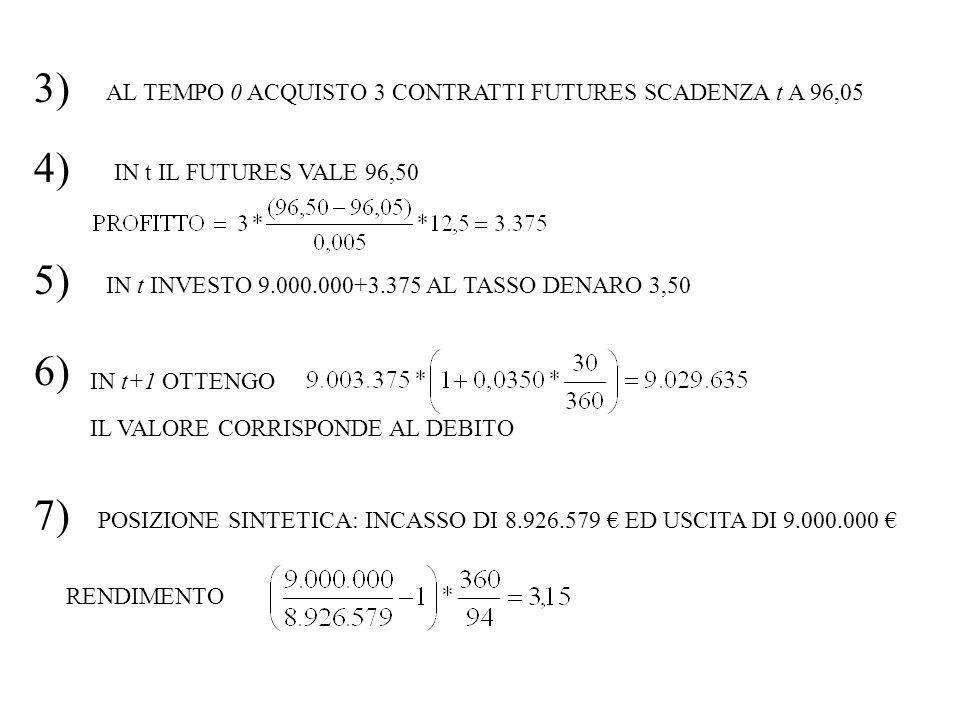 3) AL TEMPO 0 ACQUISTO 3 CONTRATTI FUTURES SCADENZA t A 96,05. 4) IN t IL FUTURES VALE 96,50. 5)