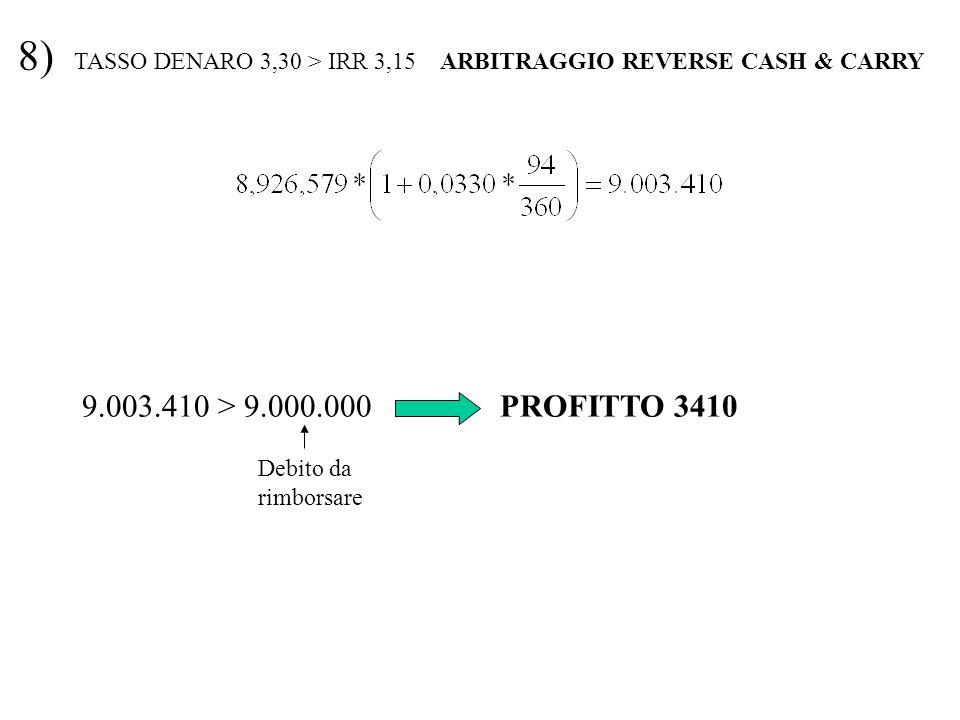 8) TASSO DENARO 3,30 > IRR 3,15 ARBITRAGGIO REVERSE CASH & CARRY. 9.003.410 > 9.000.000 PROFITTO 3410.