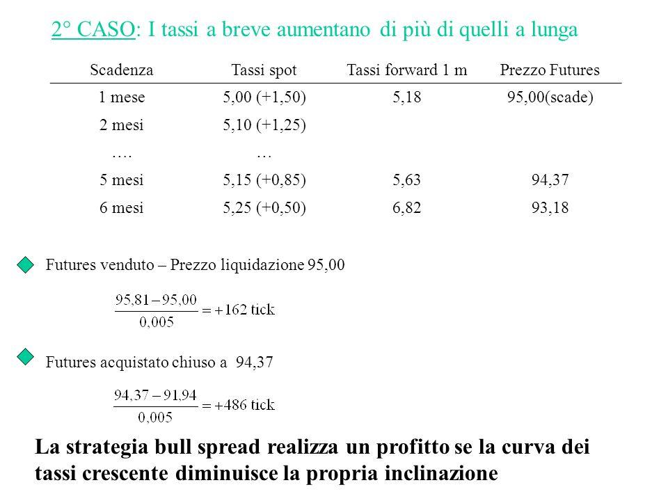 2° CASO: I tassi a breve aumentano di più di quelli a lunga
