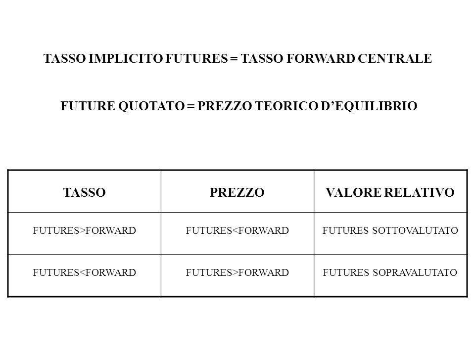 TASSO IMPLICITO FUTURES = TASSO FORWARD CENTRALE