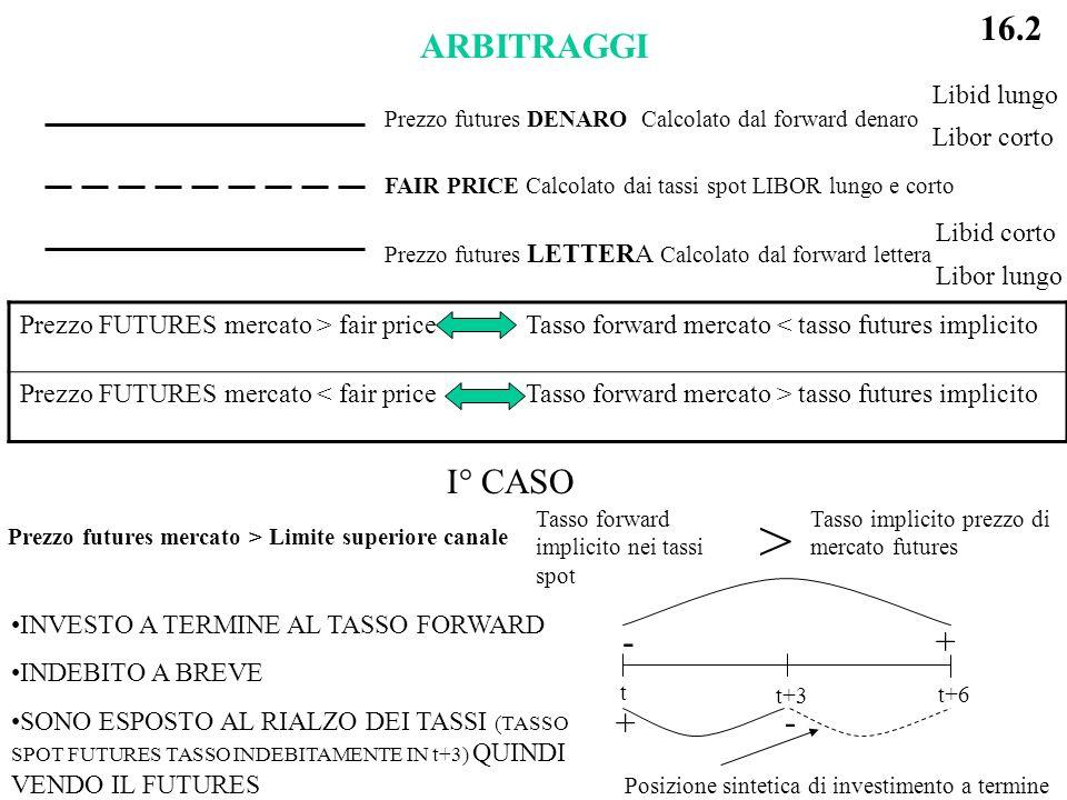 > 16.2 ARBITRAGGI I° CASO + - Libid lungo Libor corto Libid corto