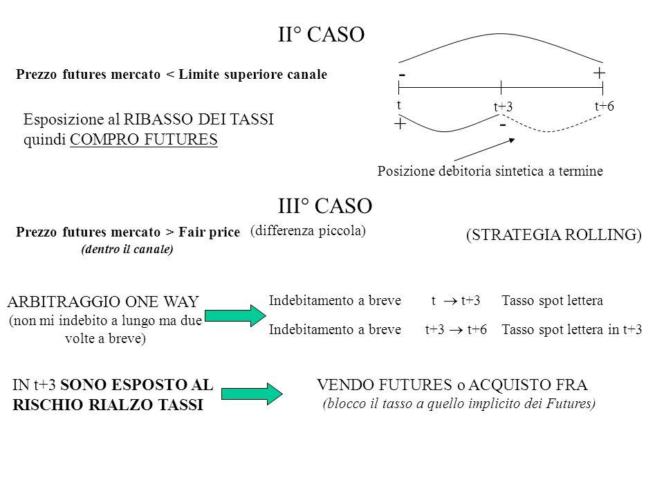 II° CASO t. t+6. t+3. + - Prezzo futures mercato < Limite superiore canale. Esposizione al RIBASSO DEI TASSI quindi COMPRO FUTURES.