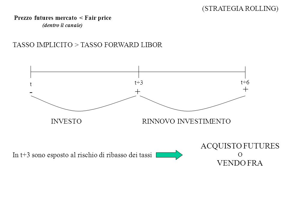 + - + ACQUISTO FUTURES VENDO FRA (STRATEGIA ROLLING)