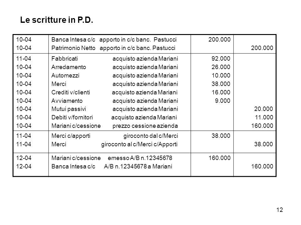 Le scritture in P.D. 10-04. Banca Intesa c/c apporto in c/c banc. Pastucci. Patrimonio Netto apporto in c/c banc. Pastucci.