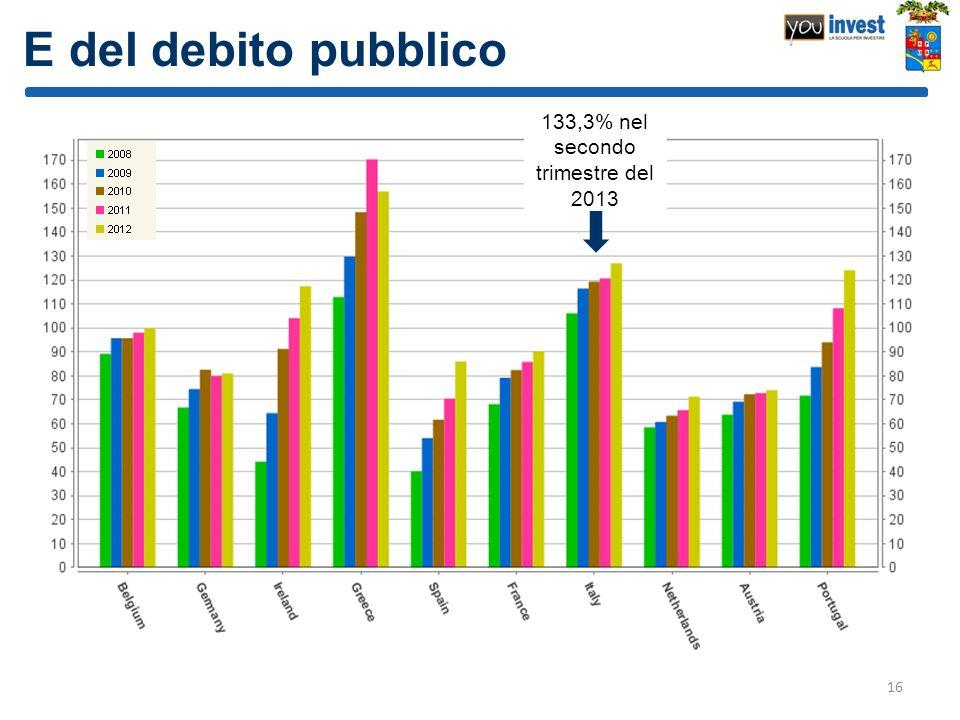133,3% nel secondo trimestre del 2013