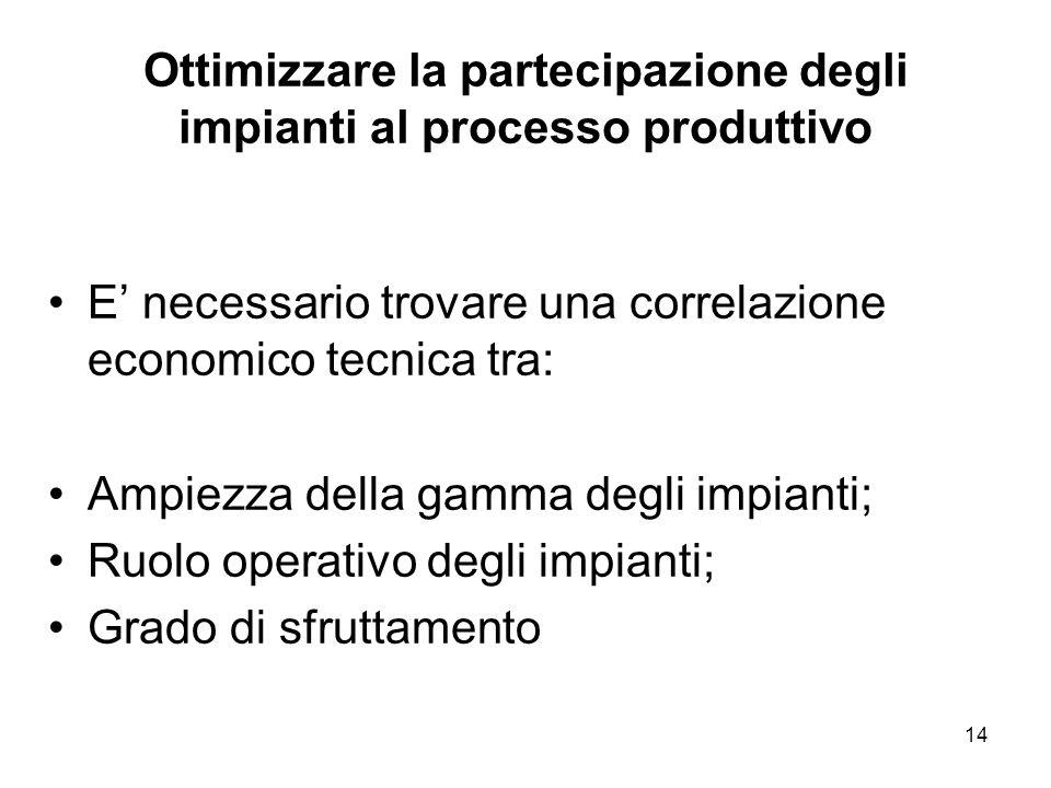 Ottimizzare la partecipazione degli impianti al processo produttivo