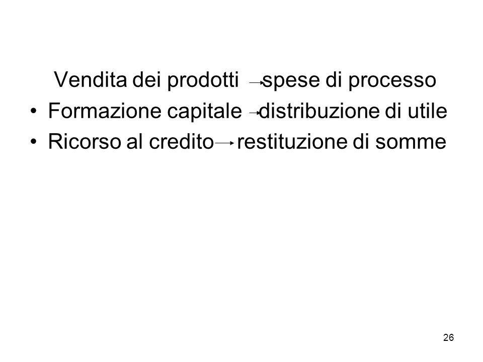 Vendita dei prodotti spese di processo