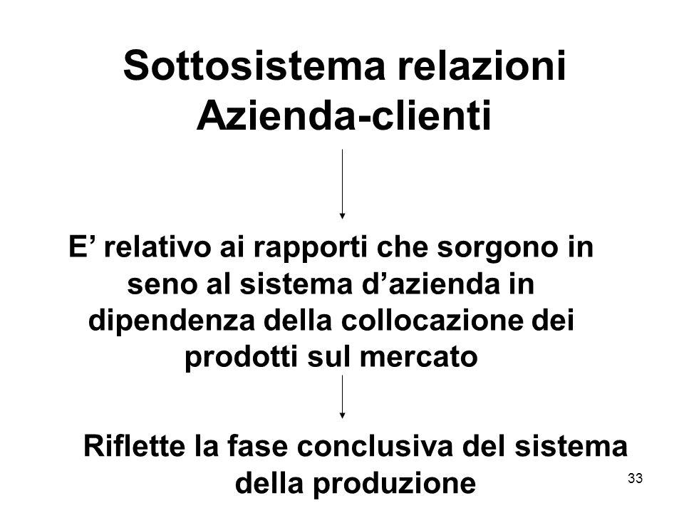 Sottosistema relazioni Azienda-clienti