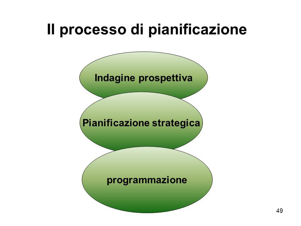 Il processo di pianificazione Pianificazione strategica