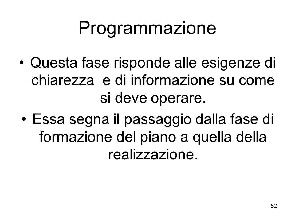 Programmazione Questa fase risponde alle esigenze di chiarezza e di informazione su come si deve operare.