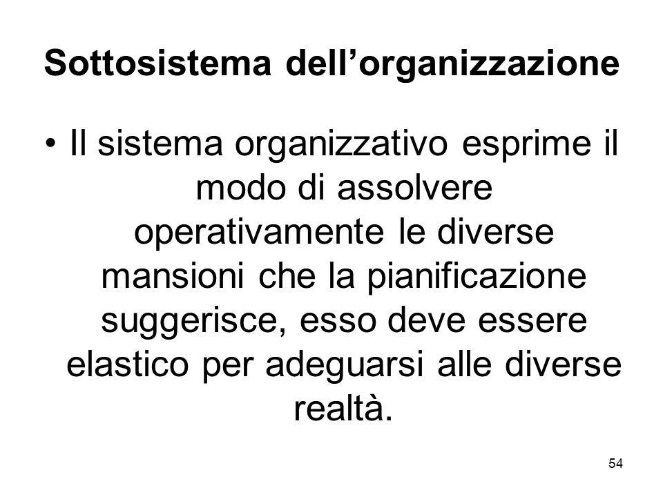 Sottosistema dell'organizzazione