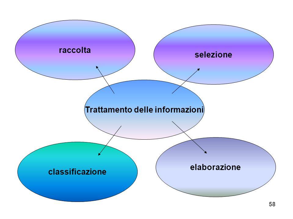 Trattamento delle informazioni