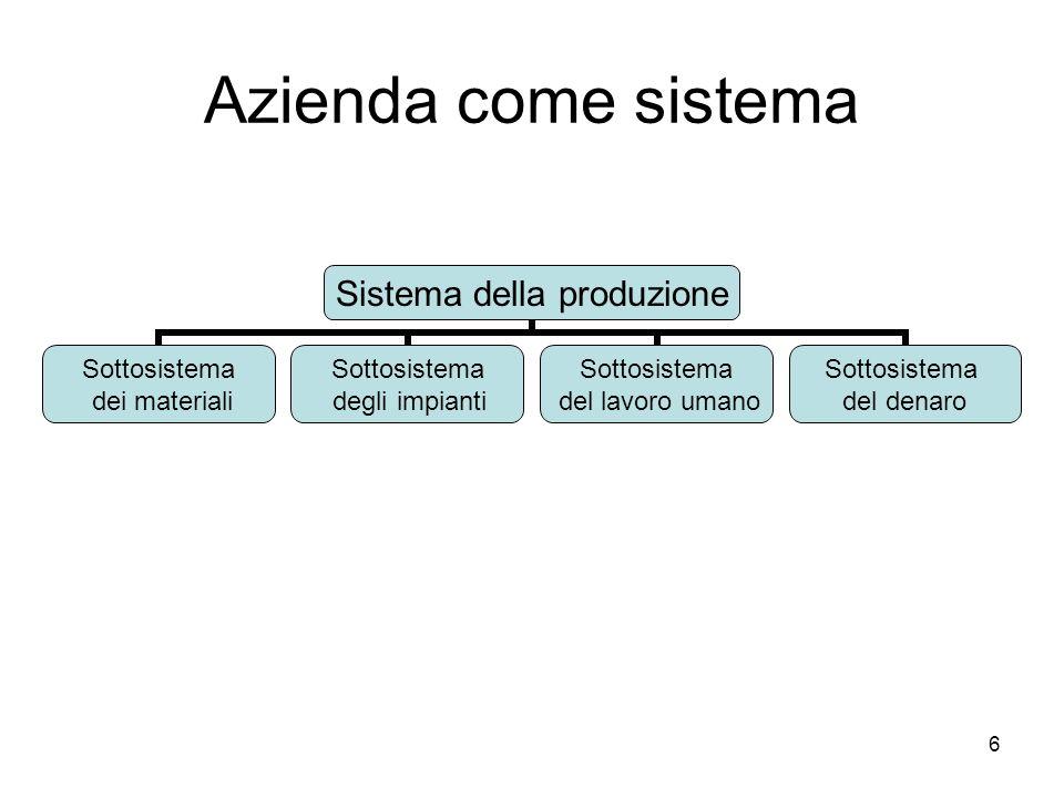 Azienda come sistema