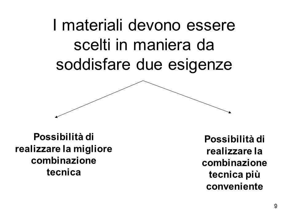 I materiali devono essere scelti in maniera da soddisfare due esigenze