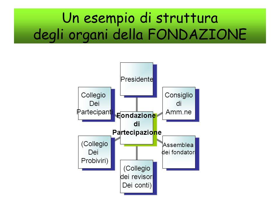 Un esempio di struttura degli organi della FONDAZIONE