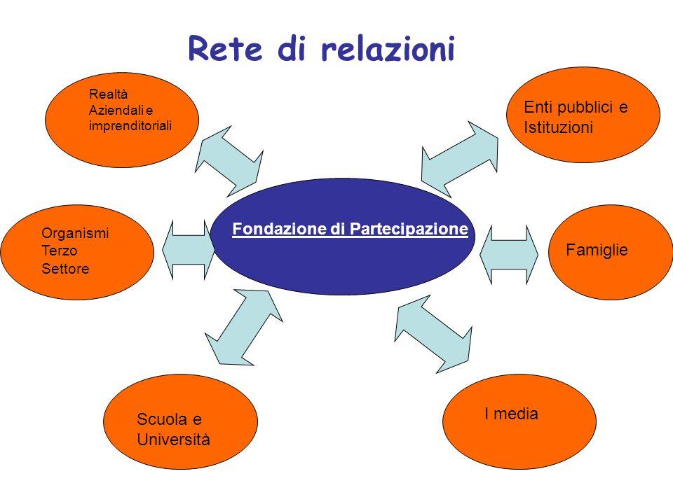Rete di relazioni Enti pubblici e Istituzioni