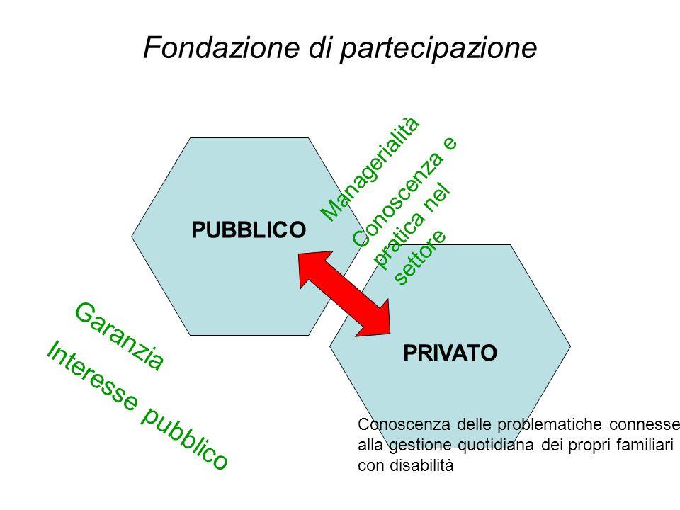 Fondazione di partecipazione