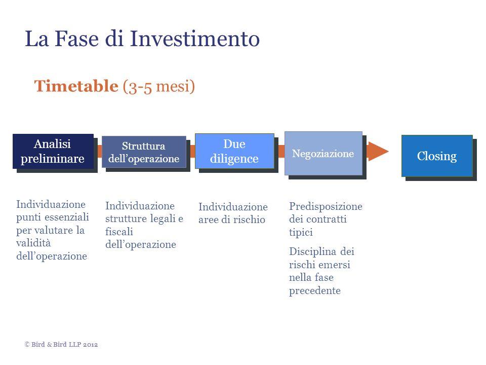 La Fase di Investimento