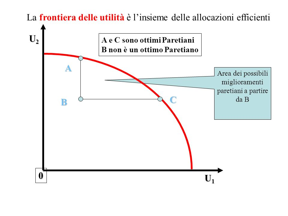 La frontiera delle utilità è l'insieme delle allocazioni efficienti