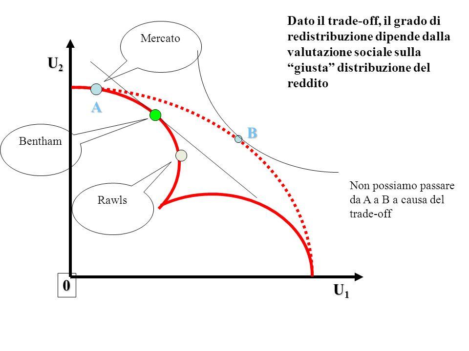 Dato il trade-off, il grado di redistribuzione dipende dalla valutazione sociale sulla giusta distribuzione del reddito
