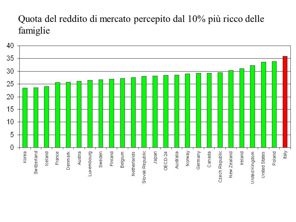 Quota del reddito di mercato percepito dal 10% più ricco delle famiglie