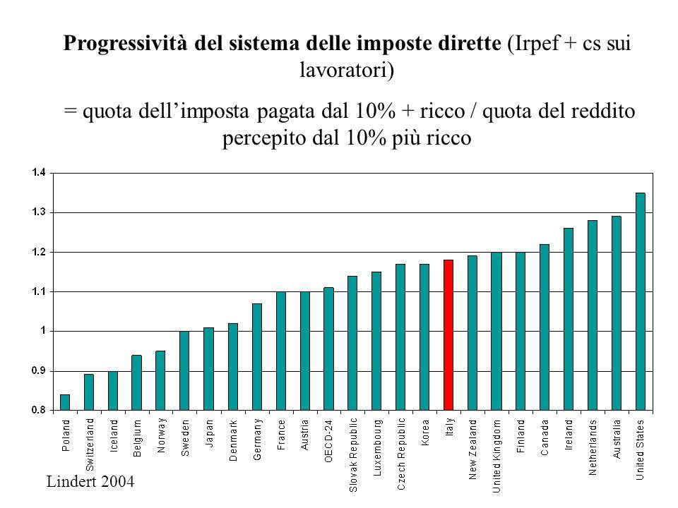 Progressività del sistema delle imposte dirette (Irpef + cs sui lavoratori)