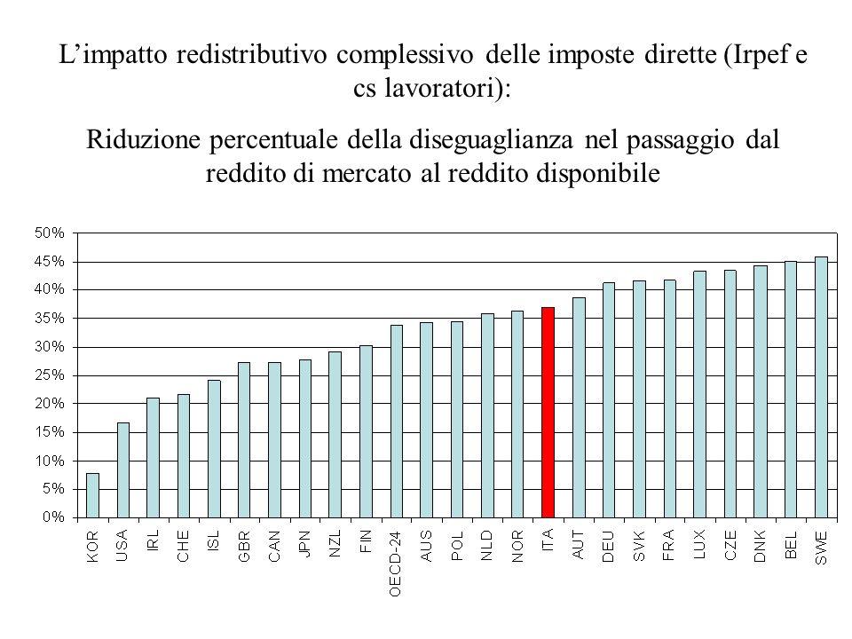 L'impatto redistributivo complessivo delle imposte dirette (Irpef e cs lavoratori):