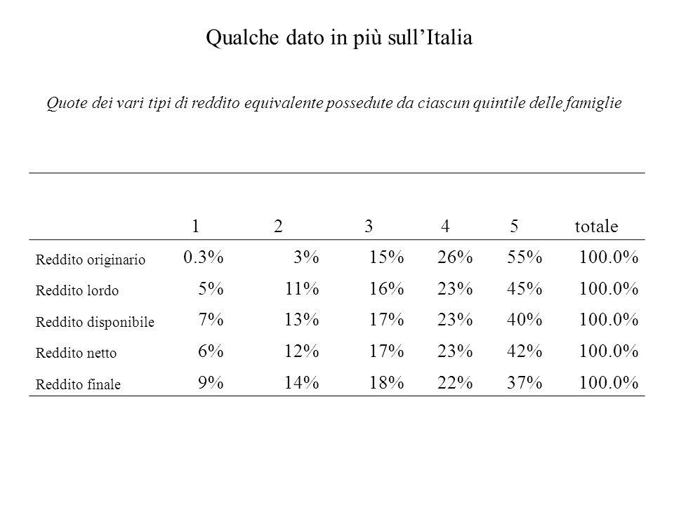 Qualche dato in più sull'Italia