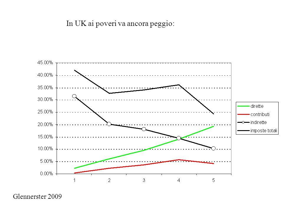 In UK ai poveri va ancora peggio:
