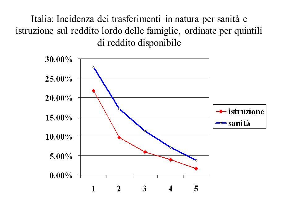 Italia: Incidenza dei trasferimenti in natura per sanità e istruzione sul reddito lordo delle famiglie, ordinate per quintili di reddito disponibile
