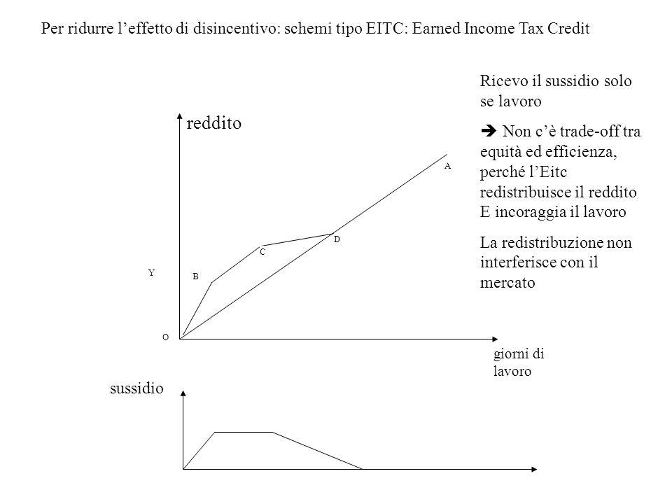 Per ridurre l'effetto di disincentivo: schemi tipo EITC: Earned Income Tax Credit