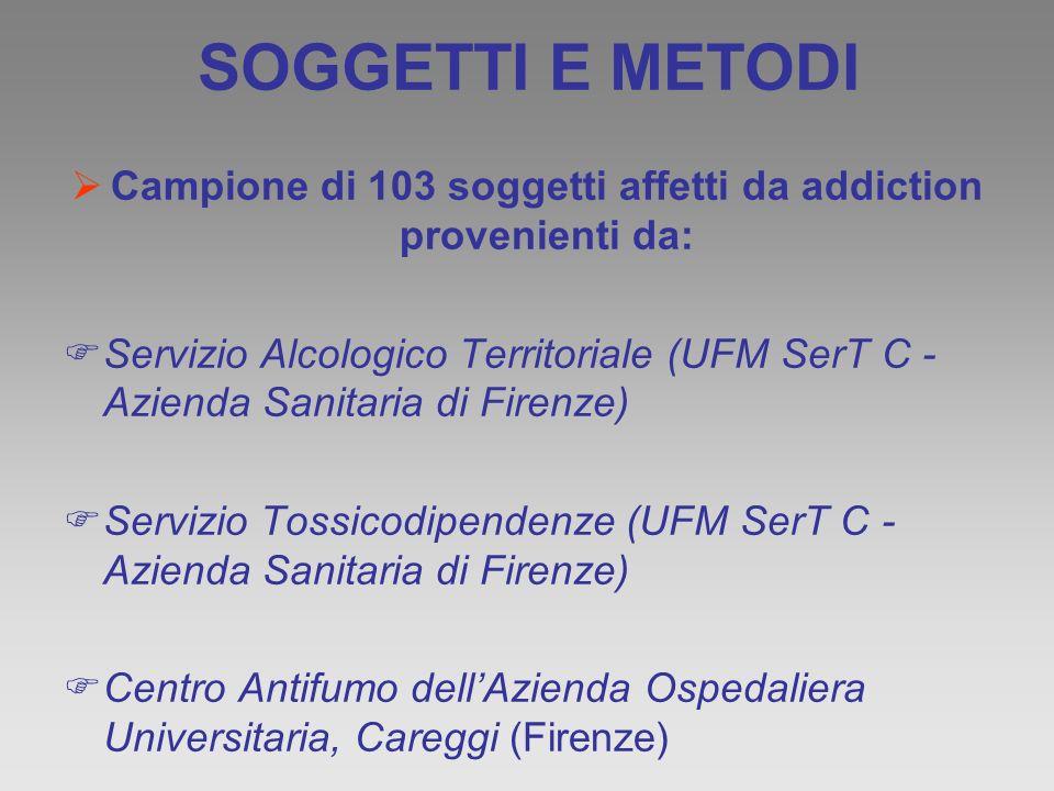 Campione di 103 soggetti affetti da addiction provenienti da:
