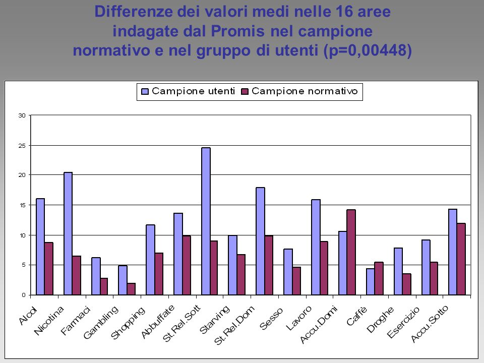 Differenze dei valori medi nelle 16 aree indagate dal Promis nel campione normativo e nel gruppo di utenti (p=0,00448)