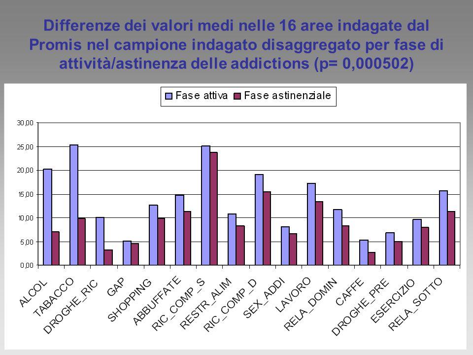 Differenze dei valori medi nelle 16 aree indagate dal Promis nel campione indagato disaggregato per fase di attività/astinenza delle addictions (p= 0,000502)