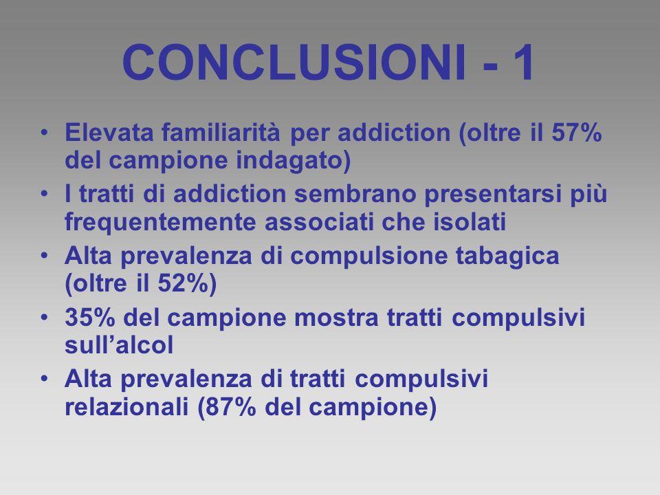 CONCLUSIONI - 1 Elevata familiarità per addiction (oltre il 57% del campione indagato)