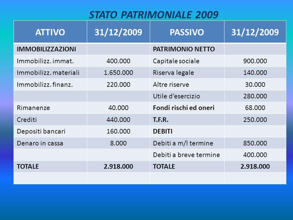 STATO PATRIMONIALE 2009 ATTIVO 31/12/2009 PASSIVO IMMOBILIZZAZIONI