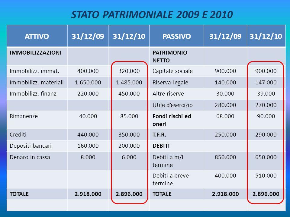 STATO PATRIMONIALE 2009 E 2010 ATTIVO 31/12/09 31/12/10 PASSIVO