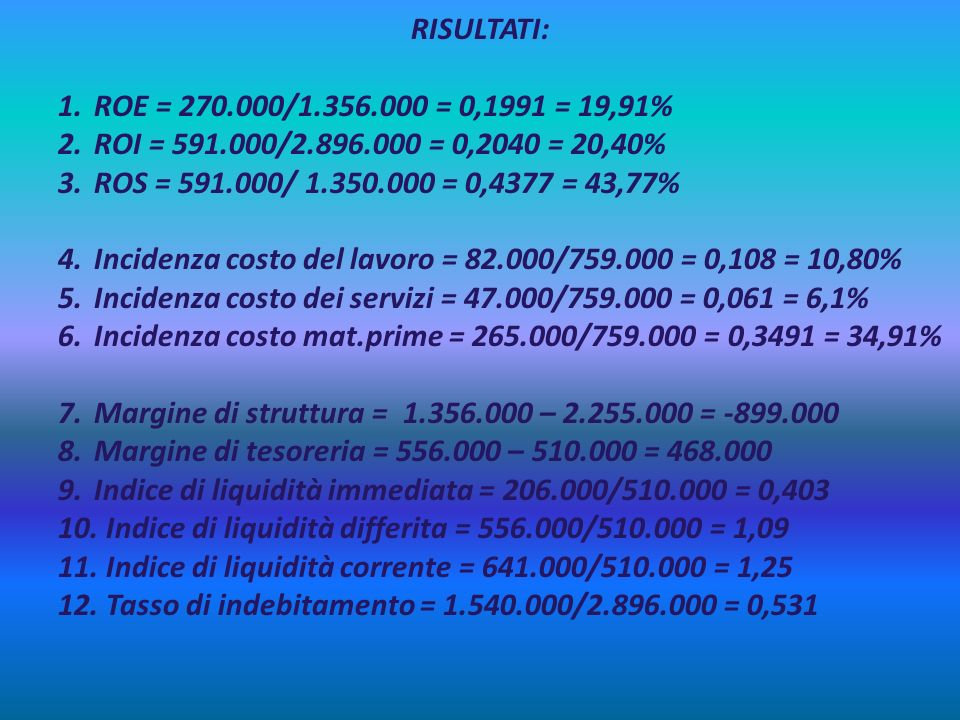 RISULTATI: ROE = 270.000/1.356.000 = 0,1991 = 19,91% ROI = 591.000/2.896.000 = 0,2040 = 20,40% ROS = 591.000/ 1.350.000 = 0,4377 = 43,77%