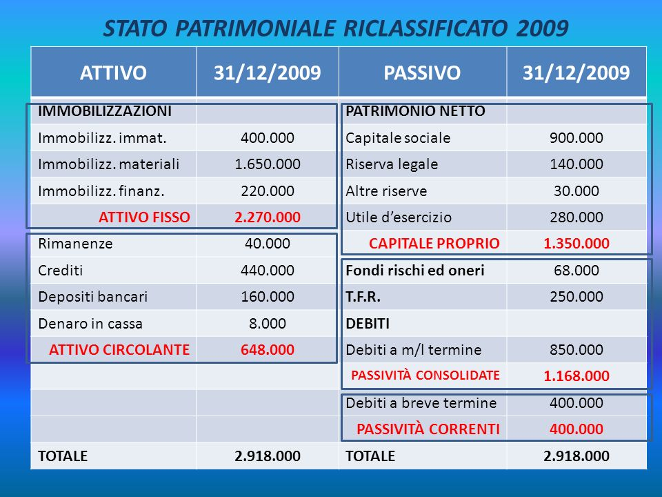 STATO PATRIMONIALE RICLASSIFICATO 2009