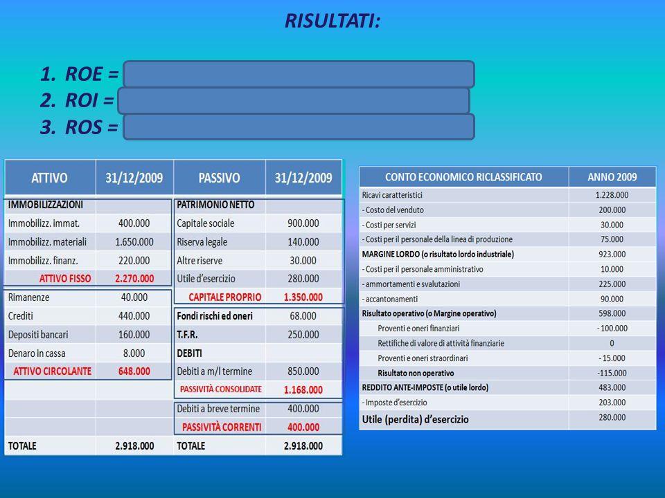 RISULTATI: ROE = 280.000/1.350.000 = 0,2074 = 20,74% ROI = 598.000/2.918.000 = 0,2049 = 20,49% ROS = 598.000/ 1.228.000 = 0,4869 = 48,69%