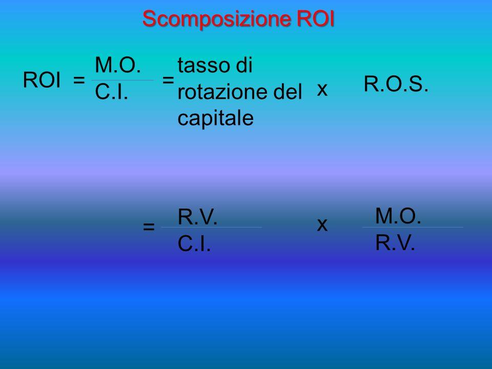 Scomposizione ROI M.O. tasso di rotazione del capitale. ROI. = = R.O.S. C.I. x. R.V. C.I. M.O.