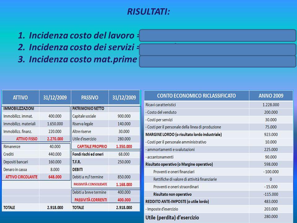 RISULTATI: Incidenza costo del lavoro = 75.000/630.000 = 0,119 = 11,90% Incidenza costo dei servizi = 30.000/630.000 = 0,047 = 4,7%