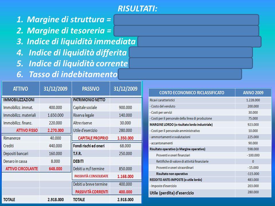 RISULTATI: Margine di struttura = 1.350.000 – 2.270.000 = -920.000. Margine di tesoreria = 648.000 – 400.000 = 248.000.