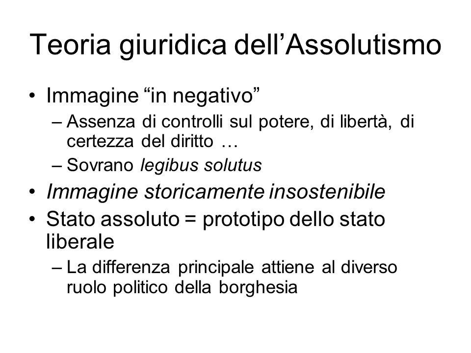 Teoria giuridica dell'Assolutismo